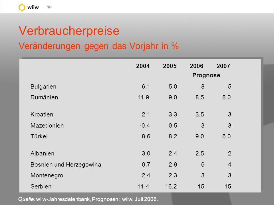 31 2004200520062007 Prognose Bulgarien6.15.085 Rumänien11.99.08.58.0 Kroatien2.13.33.53 Mazedonien-0.40.533 Türkei8.68.29.06.0 Albanien3.02.42.52 Bosnien und Herzegowina0.72.964 Montenegro2.42.333 Serbien11.416.215 Verbraucherpreise Veränderungen gegen das Vorjahr in % Quelle: wiiw-Jahresdatenbank, Prognosen: wiiw, Juli 2006.