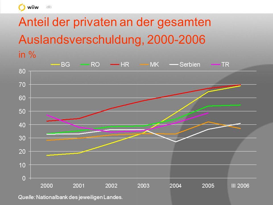 34 Anteil der privaten an der gesamten Auslandsverschuldung, 2000-2006 in % Quelle: Nationalbank des jeweiligen Landes.