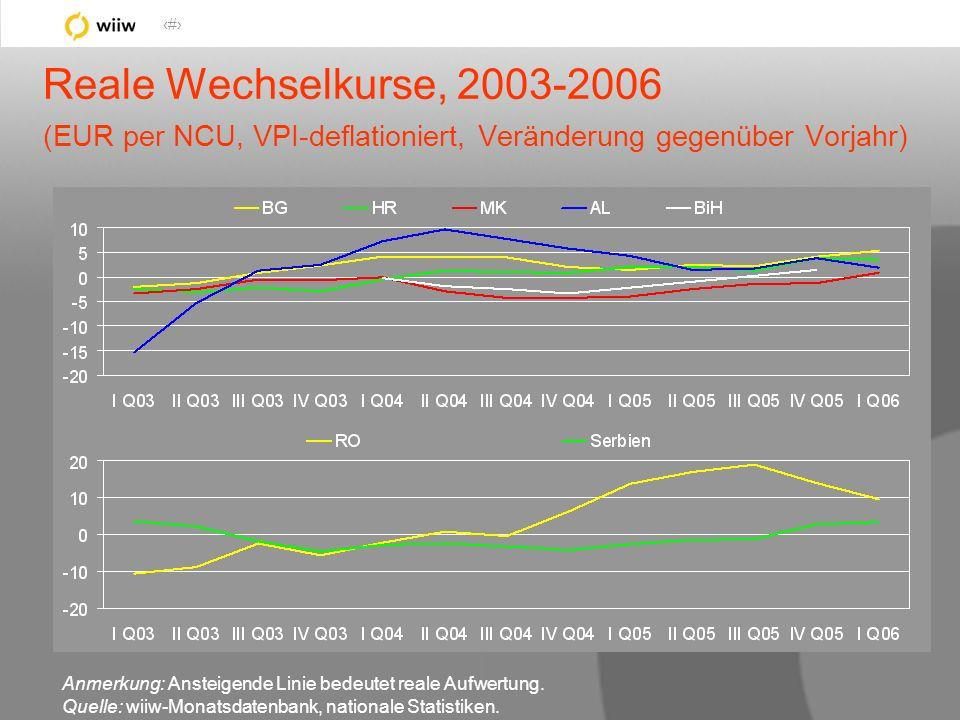 35 Reale Wechselkurse, 2003-2006 (EUR per NCU, VPI-deflationiert, Veränderung gegenüber Vorjahr) Anmerkung: Ansteigende Linie bedeutet reale Aufwertung.