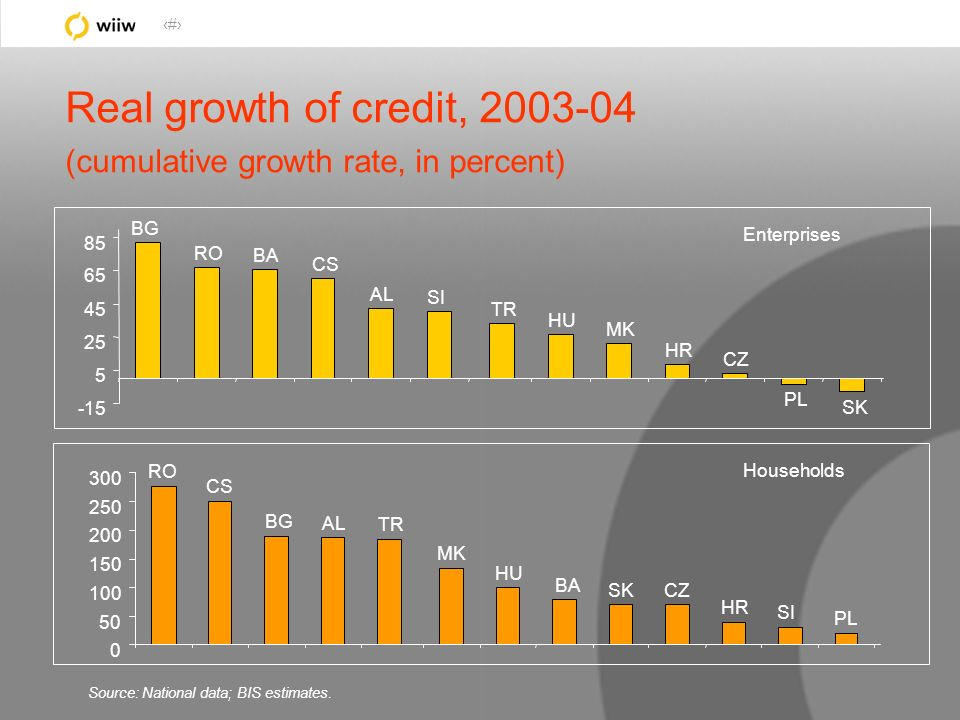 39 Real growth of credit, 2003-04 (cumulative growth rate, in percent) BG RO BA CS AL SI TR HU MK HR CZ PL SK -15 5 25 45 65 85 Enterprises RO CS BG A