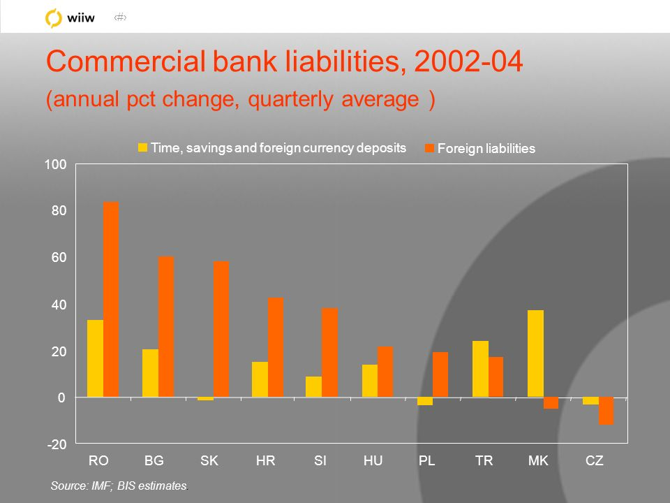 40 Source: IMF; BIS estimates. Commercial bank liabilities, 2002-04 (annual pct change, quarterly average ) Time, savings and foreign currency deposit