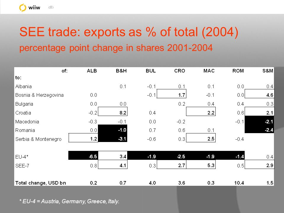 43 SEE trade: exports as % of total (2004) percentage point change in shares 2001-2004 * EU-4 = Austria, Germany, Greece, Italy.