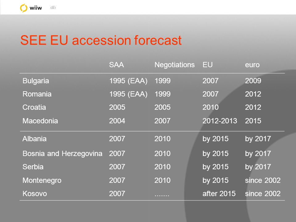 50 SEE EU accession forecast SAANegotiationsEUeuro Bulgaria Romania Croatia Macedonia Albania Bosnia and Herzegovina Serbia Montenegro Kosovo 1995 (EAA) 2005 2004 2007 1999 2005 2007 2010.......