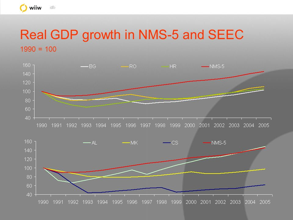 8 Real GDP growth in NMS-5 and SEEC 1990 = 100