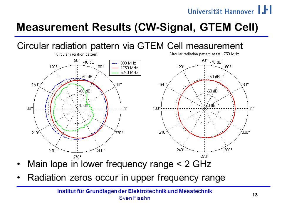 13 Institut für Grundlagen der Elektrotechnik und Messtechnik Sven Fisahn Measurement Results (CW-Signal, GTEM Cell) Circular radiation pattern via GT