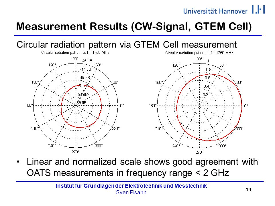 14 Institut für Grundlagen der Elektrotechnik und Messtechnik Sven Fisahn Measurement Results (CW-Signal, GTEM Cell) Circular radiation pattern via GTEM Cell measurement Linear and normalized scale shows good agreement with OATS measurements in frequency range < 2 GHz
