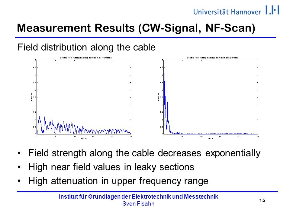 15 Institut für Grundlagen der Elektrotechnik und Messtechnik Sven Fisahn Measurement Results (CW-Signal, NF-Scan) Field distribution along the cable Field strength along the cable decreases exponentially High near field values in leaky sections High attenuation in upper frequency range