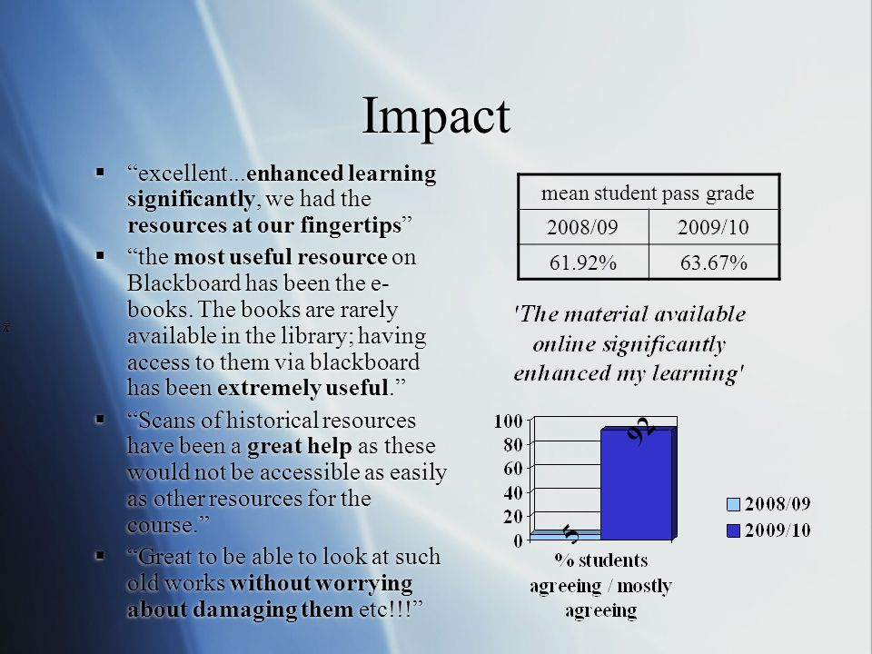 Impact excellent...enhanced learning significantly, we had the resources at our fingertips the most useful resource on Blackboard has been the e- books.