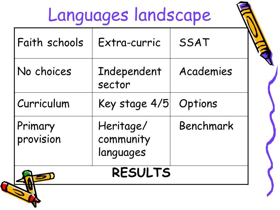 New paradigm SpecialisedSocialVocational KS4 (ages 11-14) normally pre-GCSE KS3 (ages 7-11) KS2 Non-statutory