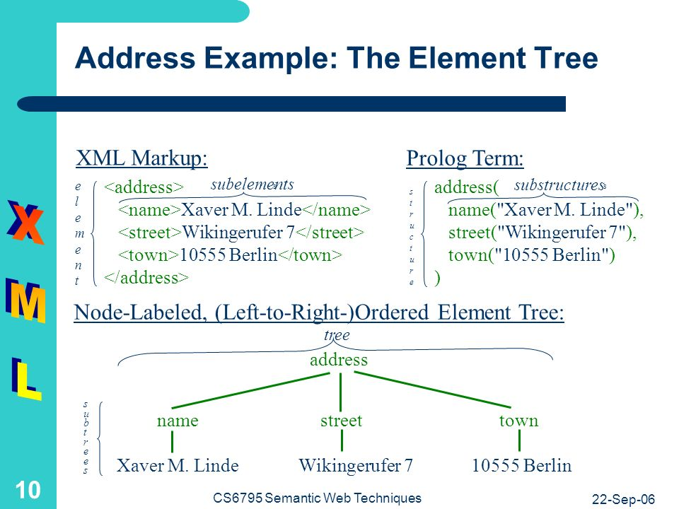 22-Sep-06 CS6795 Semantic Web Techniques 10 Address Example: The Element Tree address( name( Xaver M.