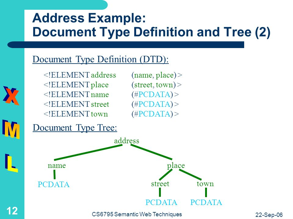 22-Sep-06 CS6795 Semantic Web Techniques 12 Address Example: Document Type Definition and Tree (2) Document Type Tree: Document Type Definition (DTD): address PCDATA name streettown place
