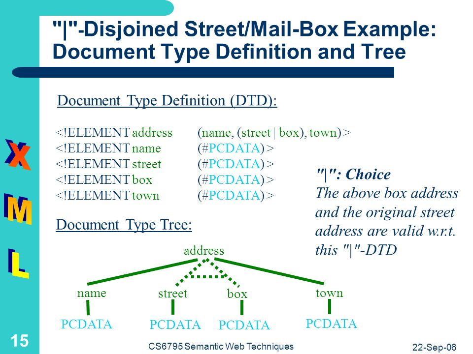 22-Sep-06 CS6795 Semantic Web Techniques 15 | - Disjoined Street/Mail-Box Example: Document Type Definition and Tree Document Type Tree: Document Type Definition (DTD): address PCDATA name street town PCDATA box | : Choice The above box address and the original street address are valid w.r.t.