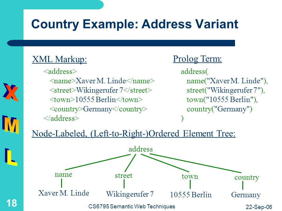 22-Sep-06 CS6795 Semantic Web Techniques 18 Country Example: Address Variant Node-Labeled, (Left-to-Right-)Ordered Element Tree: address( name( Xaver M.