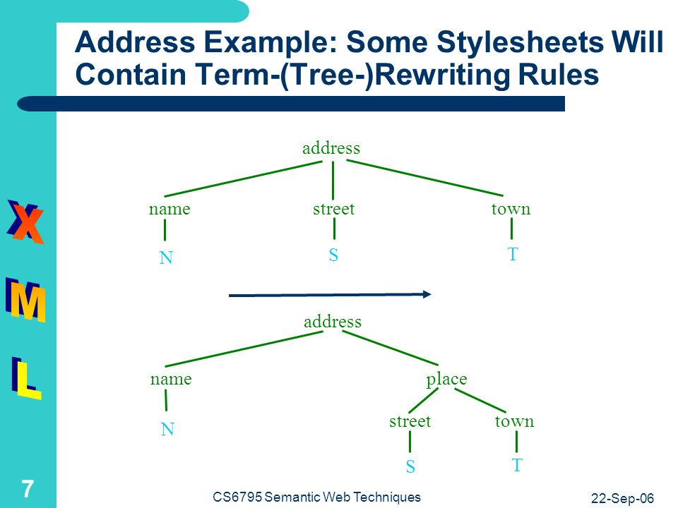 22-Sep-06 CS6795 Semantic Web Techniques 7 Address Example: Some Stylesheets Will Contain Term-(Tree-)Rewriting Rules address N S T namestreettown address name streettown place N S T