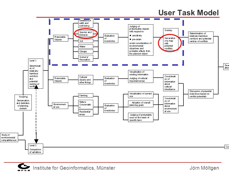 Institute for Geoinformatics, MünsterJörn Möltgen User Task Model