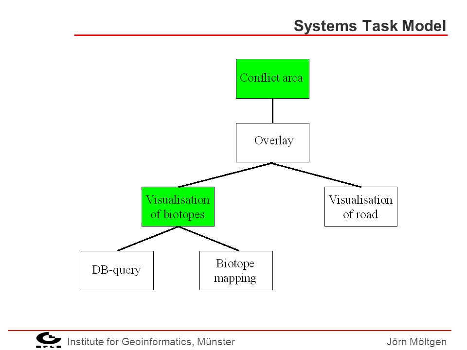 Institute for Geoinformatics, MünsterJörn Möltgen Systems Task Model