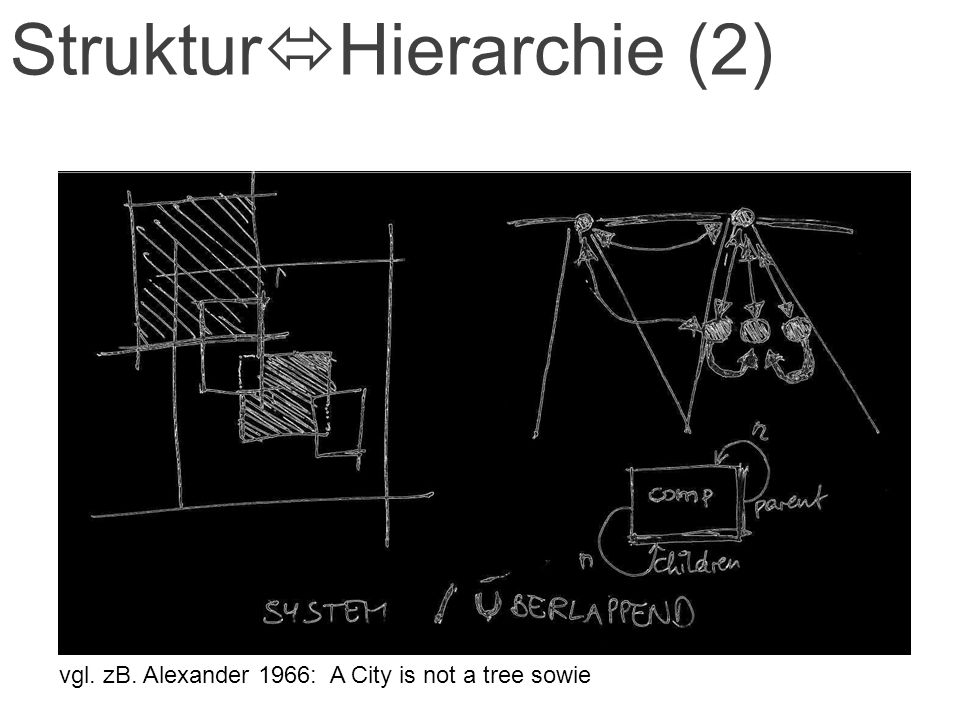 Struktur Hierarchie (2) vgl. zB. Alexander 1966: A City is not a tree sowie zB. Minett 1975*: Components linked to form a system (*J. Minett, As the c