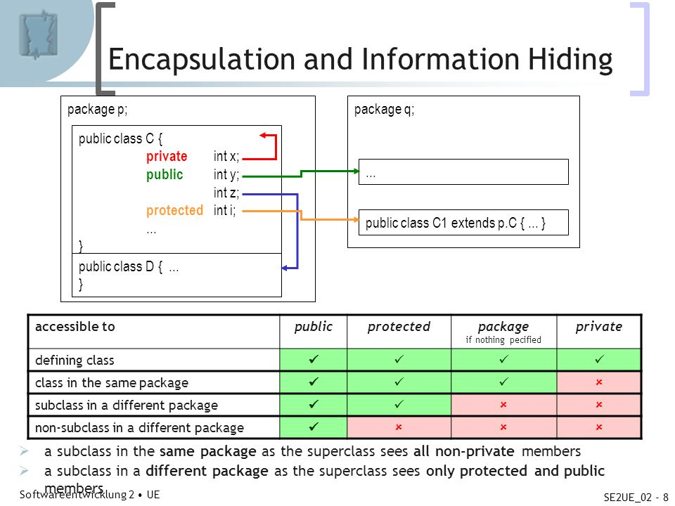 Abteilung für Telekooperation Softwareentwicklung 2 UE SE2UE_02 - 8 package q; Encapsulation and Information Hiding a subclass in the same package as the superclass sees all non-private members a subclass in a different package as the superclass sees only protected and public members package p; public class C { private int x; public int y; int z; protected int i;...