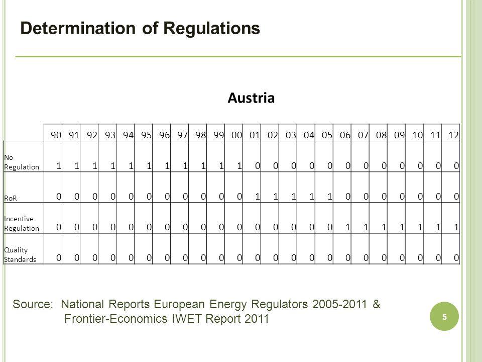 5 Austria 9091929394959697989900010203040506070809101112 No Regulation 11111111111000000000000 RoR 00000000000111110000000 Incentive Regulation 00000000000000001111111 Quality Standards 00000000000000000000000 Source: National Reports European Energy Regulators 2005-2011 & Frontier-Economics IWET Report 2011