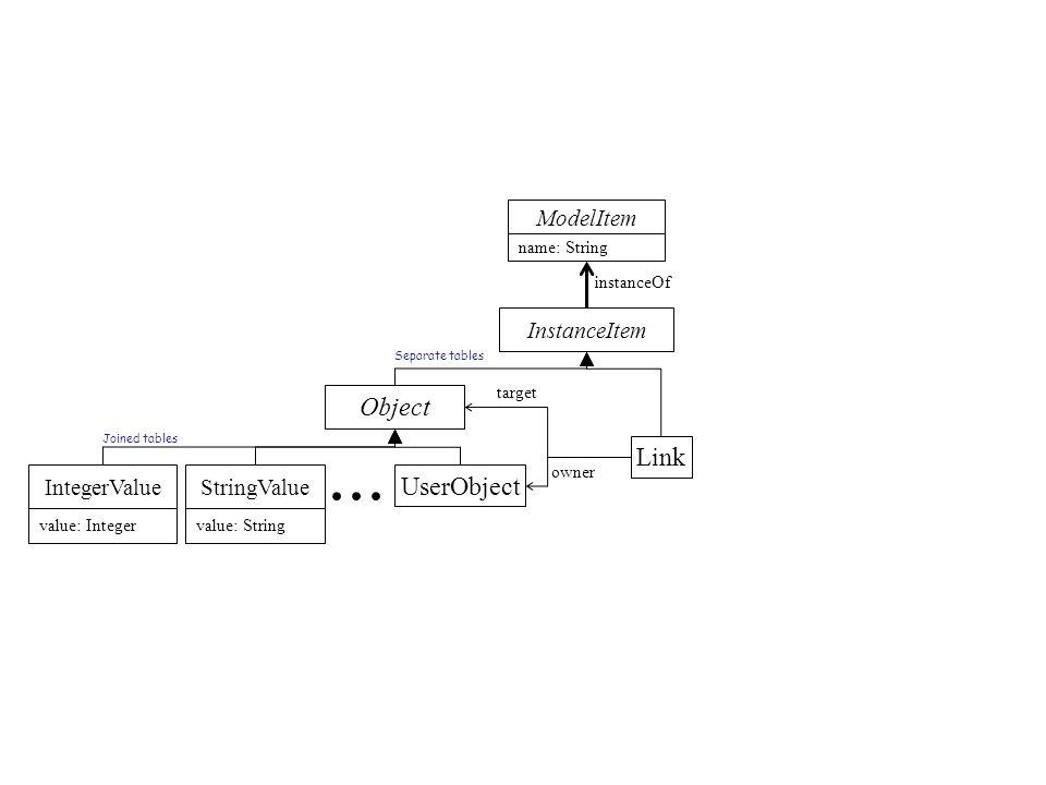 IntegerValueStringValue UserObject... Object Link owner target ModelItem name: String InstanceItem value: Integervalue: String Separate tables Joined