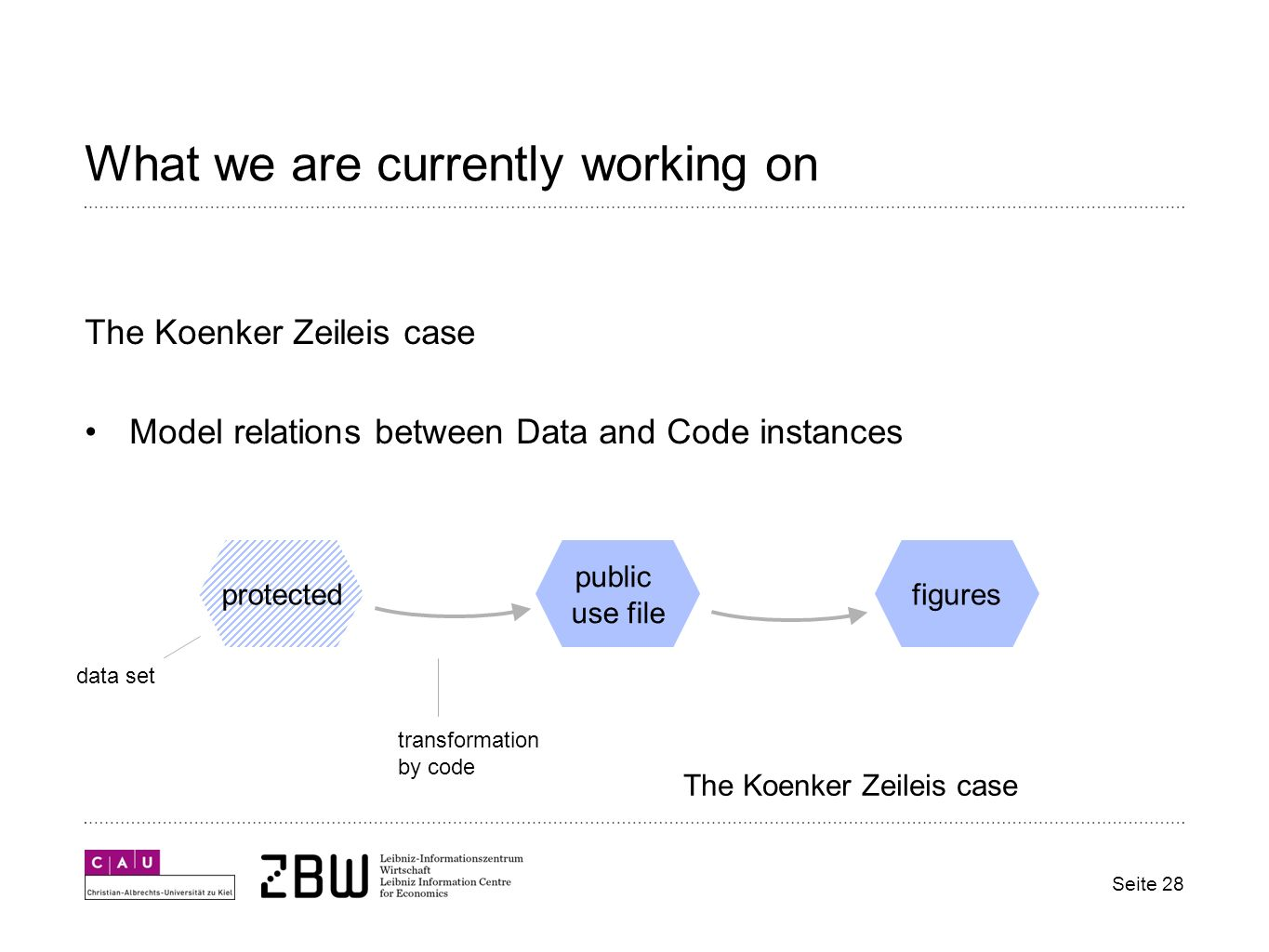 What we are currently working on Seite 28 The Koenker Zeileis case Model relations between Data and Code instances protected public use file figures data set transformation by code The Koenker Zeileis case