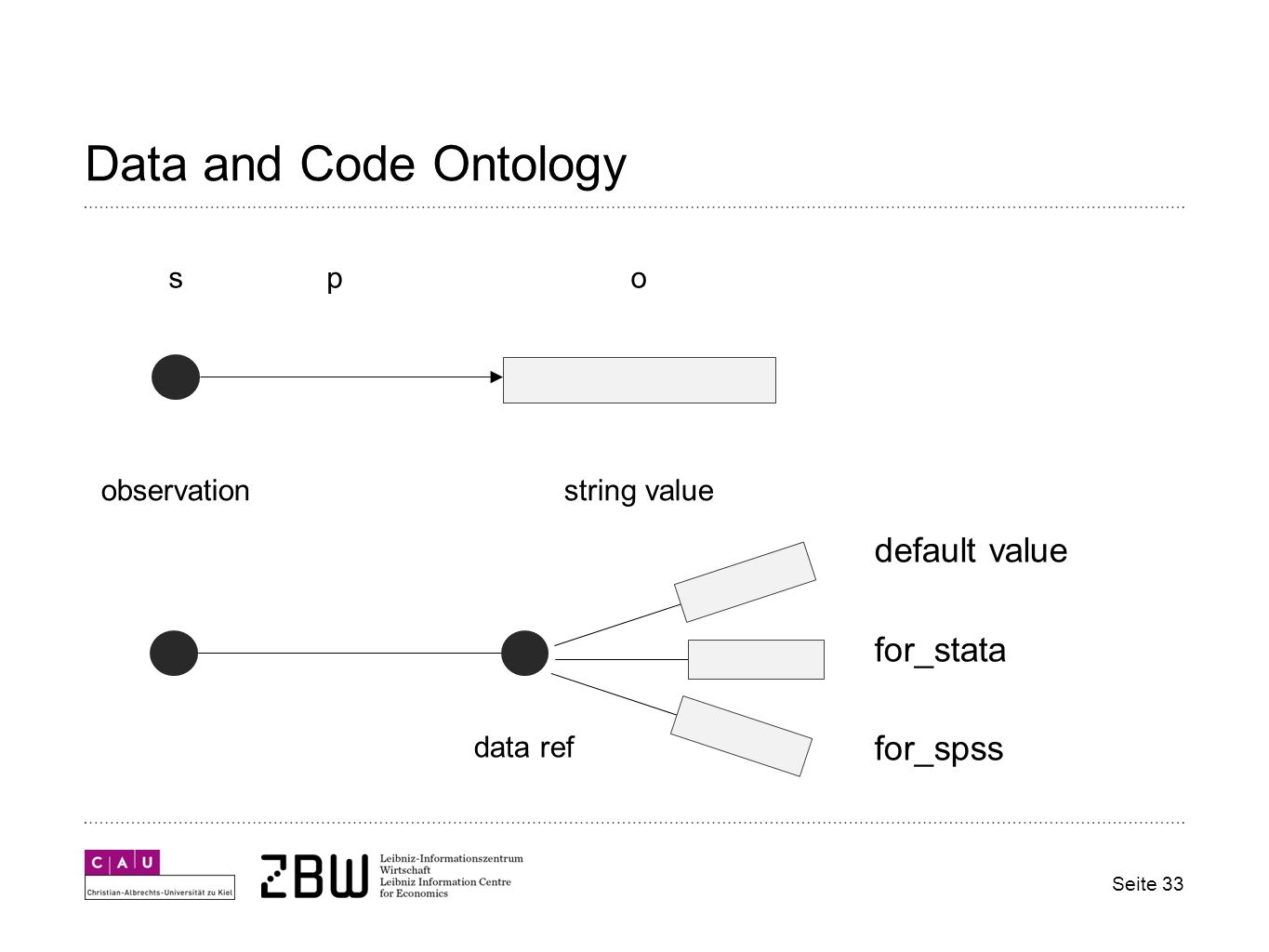 Data and Code Ontology Seite 33 observationstring value spo data ref default value for_stata for_spss