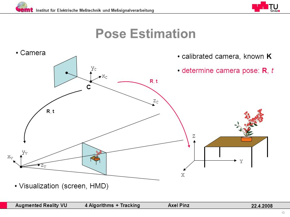 Institut für Elektrische Meßtechnik und Meßsignalverarbeitung Professor Horst Cerjak, 19.12.2005 13 22.4.2008 Augmented Reality VU 4 Algorithms + Tracking Axel Pinz Pose Estimation X Y Z calibrated camera, known K C xCxC yCyC zCzC R, t Camera xVxV yVyV zVzV Visualization (screen, HMD) R, t determine camera pose: R, t