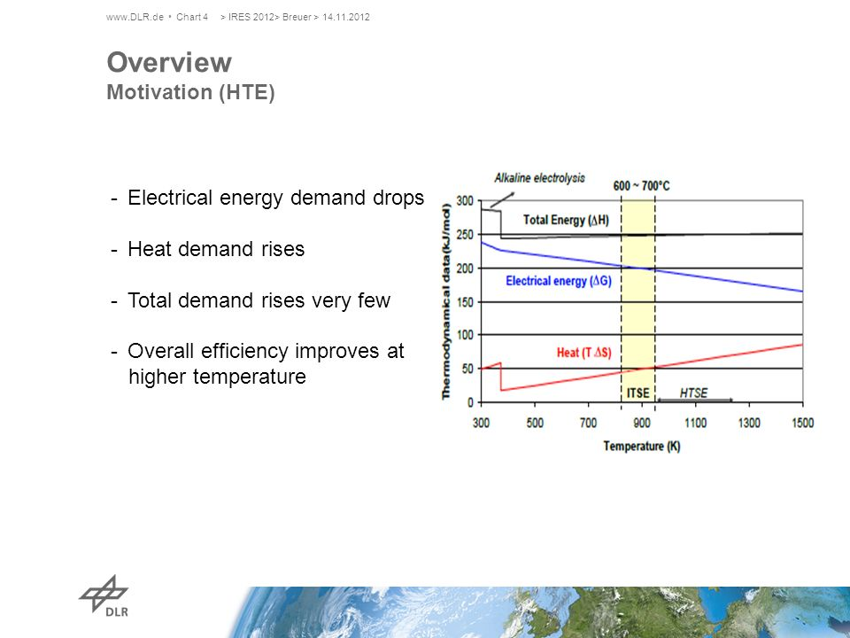 Overview Motivation (HTE) www.DLR.de Chart 4> IRES 2012> Breuer > 14.11.2012 -Electrical energy demand drops -Heat demand rises -Total demand rises ve