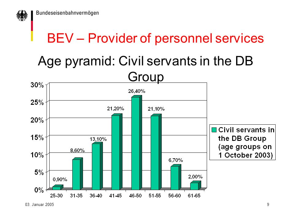03. Januar 20059 BEV – Provider of personnel services Age pyramid: Civil servants in the DB Group