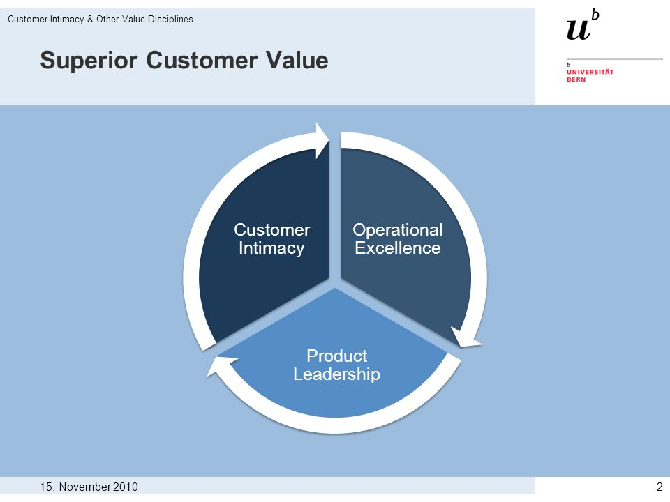 15. November 2010 Customer Intimacy & Other Value Disciplines 2 Superior Customer Value Operational Excellence Product Leadership Customer Intimacy