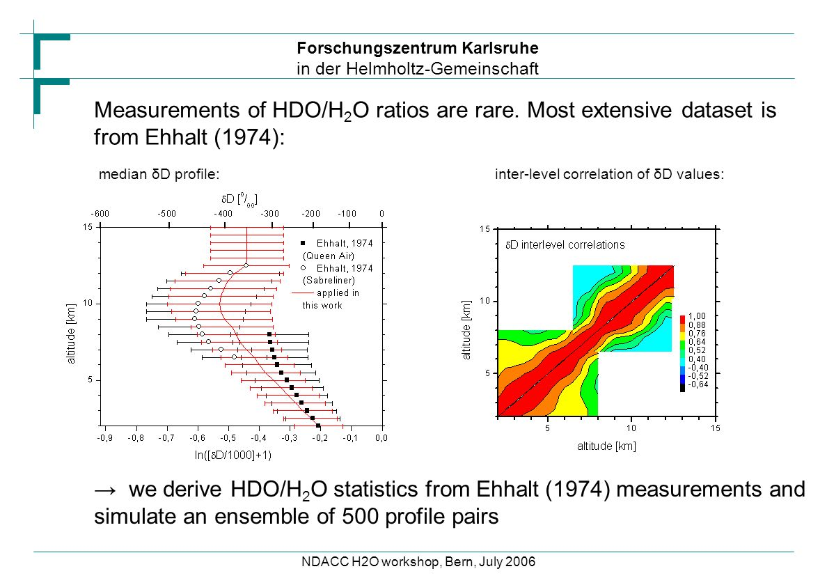 Forschungszentrum Karlsruhe in der Helmholtz-Gemeinschaft NDACC H2O workshop, Bern, July 2006 Measurements of HDO/H 2 O ratios are rare. Most extensiv