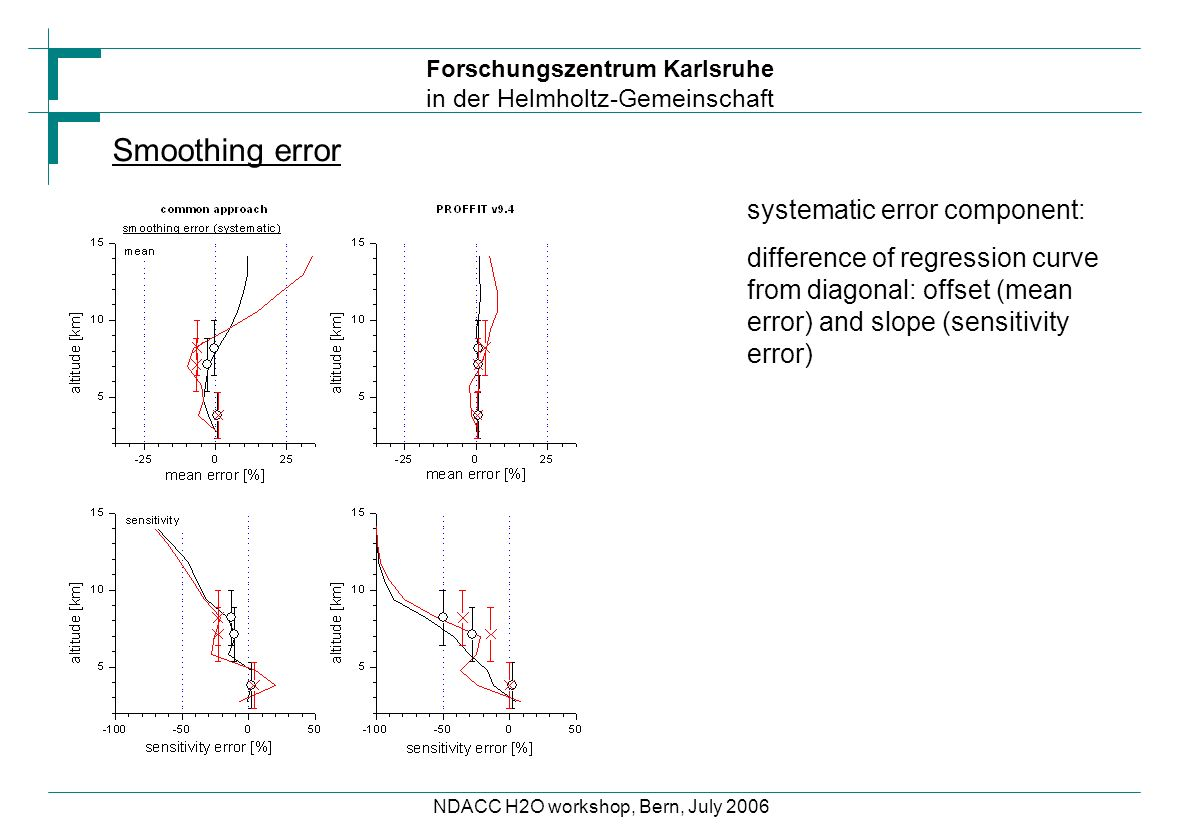 Forschungszentrum Karlsruhe in der Helmholtz-Gemeinschaft NDACC H2O workshop, Bern, July 2006 systematic error component: difference of regression curve from diagonal: offset (mean error) and slope (sensitivity error) Smoothing error