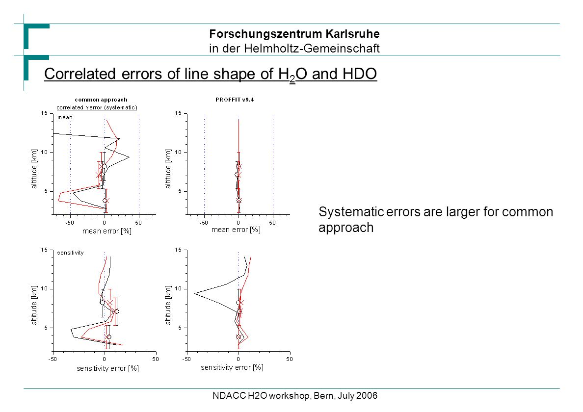 Forschungszentrum Karlsruhe in der Helmholtz-Gemeinschaft NDACC H2O workshop, Bern, July 2006 Correlated errors of line shape of H 2 O and HDO Systema