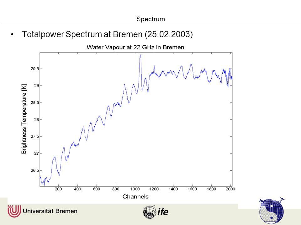 Spectrum Totalpower Spectrum at Bremen (25.02.2003)