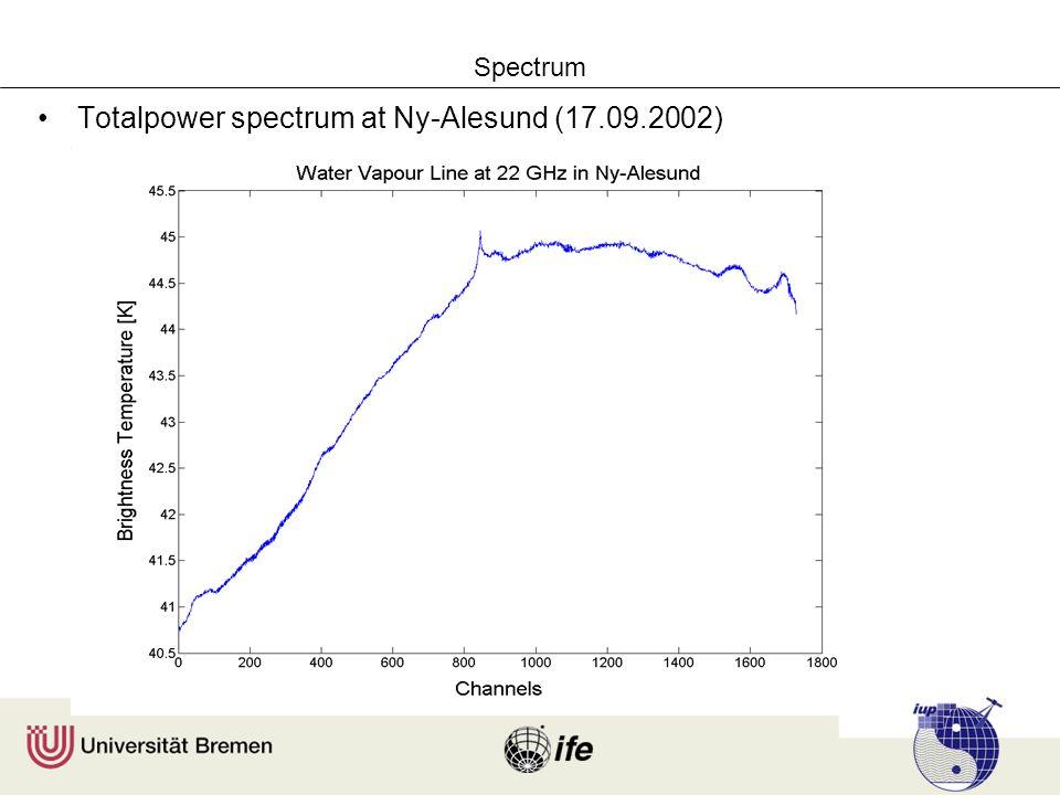 Spectrum Totalpower spectrum at Ny-Alesund (17.09.2002)