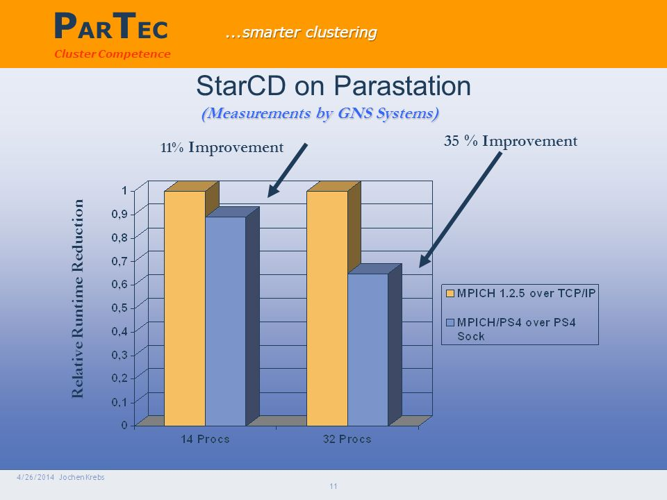 P AR T EC Cluster Competence 4/26/2014 Jochen Krebs 11 StarCD on Parastation 11% Improvement 35 % Improvement (Measurements by GNS Systems) Relative Runtime Reduction