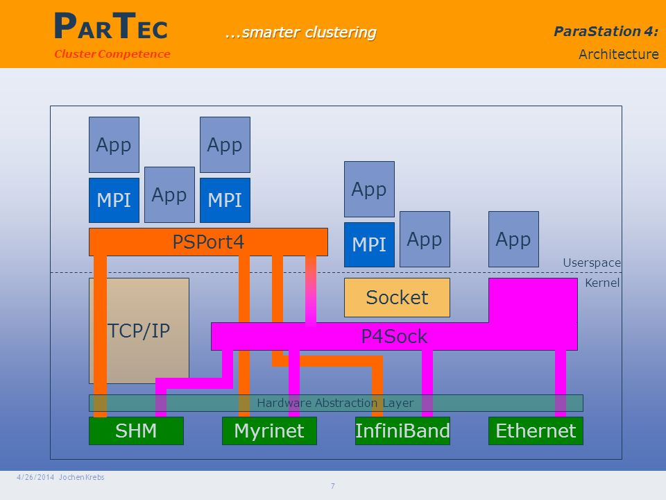P AR T EC Cluster Competence 4/26/2014 Jochen Krebs 7 ParaStation 4...die Architektur Userspace Kernel SHMMyrinetInfiniBand TCP/IP App MPI Ethernet PSPort4 App MPI Socket App MPI App P4Sock ParaStation 4: Architecture Hardware Abstraction Layer