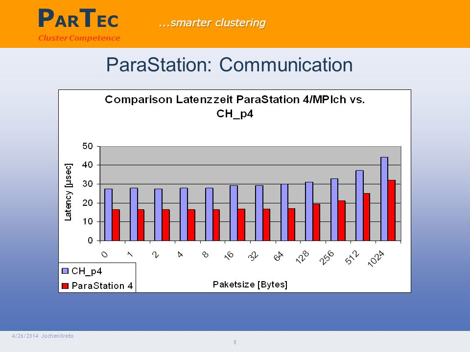 P AR T EC Cluster Competence 4/26/2014 Jochen Krebs 8 ParaStation: Communication