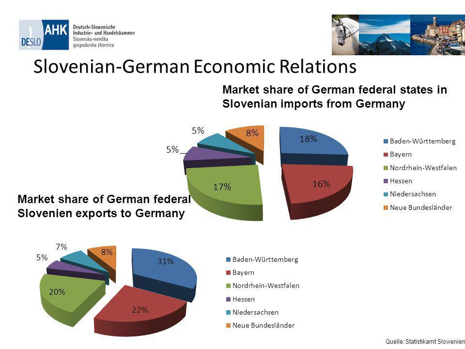 Market share of German federal states in Slovenien exports to Germany Market share of German federal states in Slovenian imports from Germany Quelle: Statistikamt Slowenien Slovenian-German Economic Relations