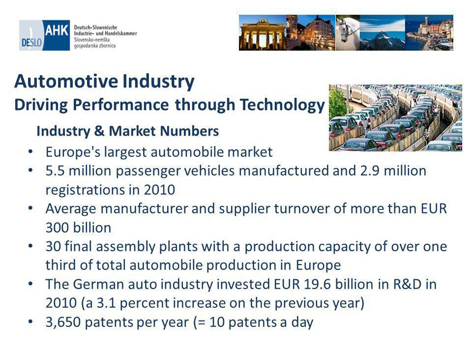 Automotive Industry Driving Performance through Technology Europe s largest automobile market 5.5 million passenger vehicles manufactured and 2.9 million registrations in 2010 Average manufacturer and supplier turnover of more than EUR 300 billion 30 final assembly plants with a production capacity of over one third of total automobile production in Europe The German auto industry invested EUR 19.6 billion in R&D in 2010 (a 3.1 percent increase on the previous year) 3,650 patents per year (= 10 patents a day Industry & Market Numbers
