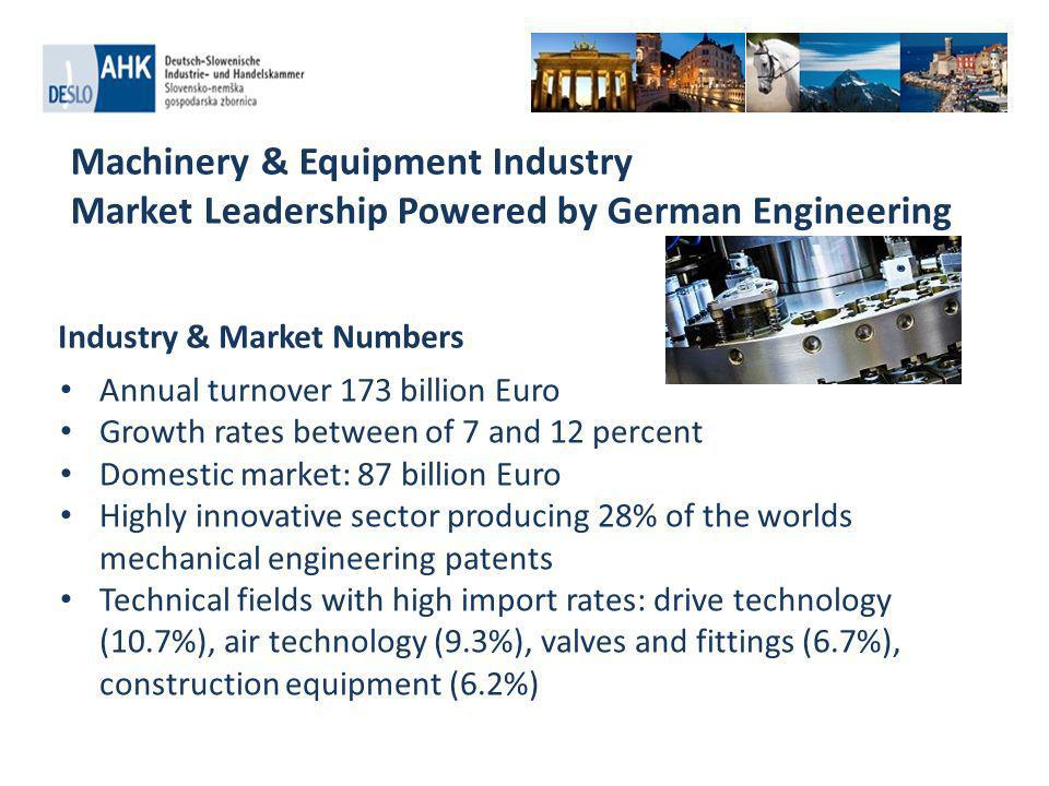 Machinery & Equipment Industry Market Leadership Powered by German Engineering Annual turnover 173 billion Euro Growth rates between of 7 and 12 percent Domestic market: 87 billion Euro Highly innovative sector producing 28% of the worlds mechanical engineering patents Technical fields with high import rates: drive technology (10.7%), air technology (9.3%), valves and fittings (6.7%), construction equipment (6.2%) Industry & Market Numbers