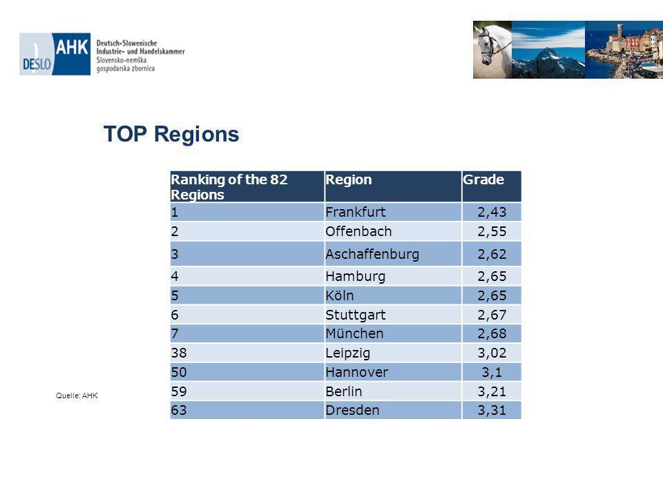 TOP Regions Ranking of the 82 Regions RegionGrade 1Frankfurt2,43 2Offenbach2,55 3Aschaffenburg2,62 4Hamburg2,65 5Köln2,65 6Stuttgart2,67 7München2,68