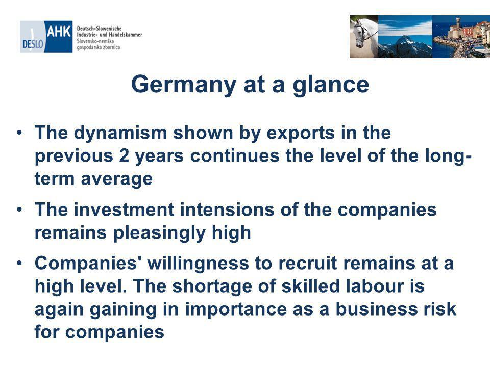 Germany at a glance The dynamism shown by exports in the previous 2 years continues the level of the long- term average The investment intensions of the companies remains pleasingly high Companies willingness to recruit remains at a high level.