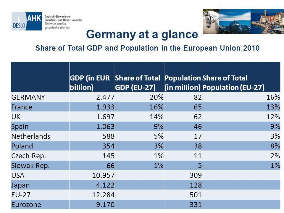 Germany at a glance Share of Total GDP and Population in the European Union 2010 GDP (in EUR billion) Share of Total GDP (EU-27) Population (in million) Share of Total Population (EU-27) GERMANY2.47720%8216% France1.93316%6513% UK1.69714%6212% Spain1.0639%469% Netherlands5885%173% Poland3543%388% Czech Rep.1451%112% Slowak Rep.661%5 USA10.957 309 Japan4.122 128 EU-2712.284 501 Eurozone9.170 331