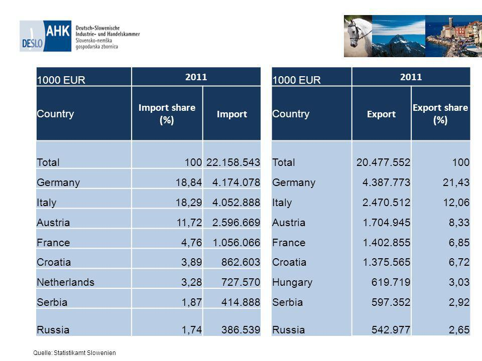 1000 EUR 2011 1000 EUR 2011 Country Import share (%) Import Country Export Export share (%) Total10022.158.543Total20.477.552100 Germany18,844.174.078Germany4.387.77321,43 Italy18,294.052.888Italy2.470.51212,06 Austria11,722.596.669Austria1.704.9458,33 France4,761.056.066France1.402.8556,85 Croatia3,89862.603Croatia1.375.5656,72 Netherlands3,28727.570Hungary619.7193,03 Serbia1,87414.888Serbia597.3522,92 Russia1,74386.539Russia542.9772,65