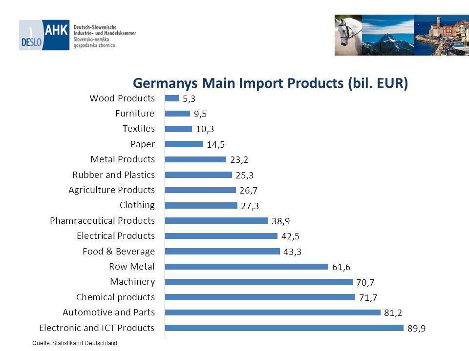 Quelle: Statistikamt Deutschland