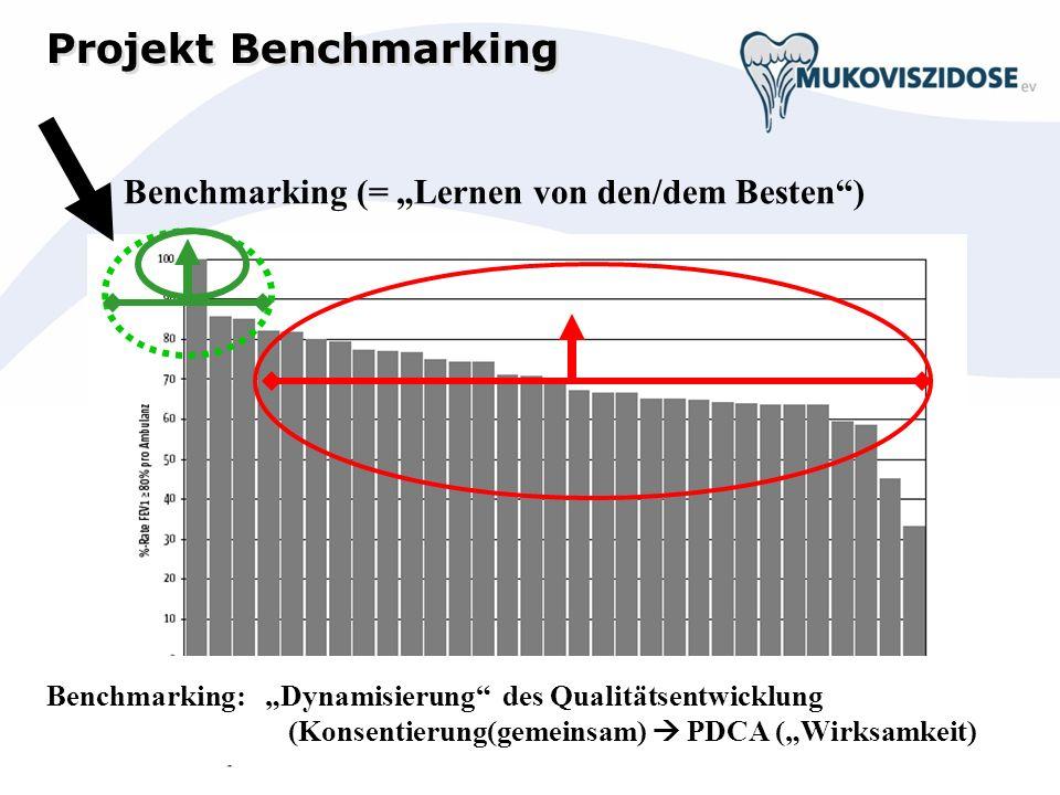 Benchmarking (= Lernen von den/dem Besten) Projekt Benchmarking Benchmarking: Dynamisierung des Qualitätsentwicklung (Konsentierung(gemeinsam) PDCA (Wirksamkeit)