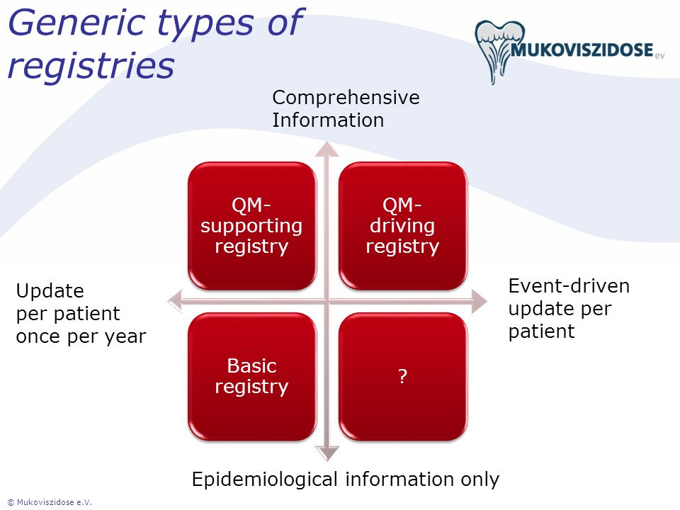 Generic types of registries QM- supporting registry QM- driving registry Basic registry ? © Mukoviszidose e.V. Comprehensive Information Epidemiologic