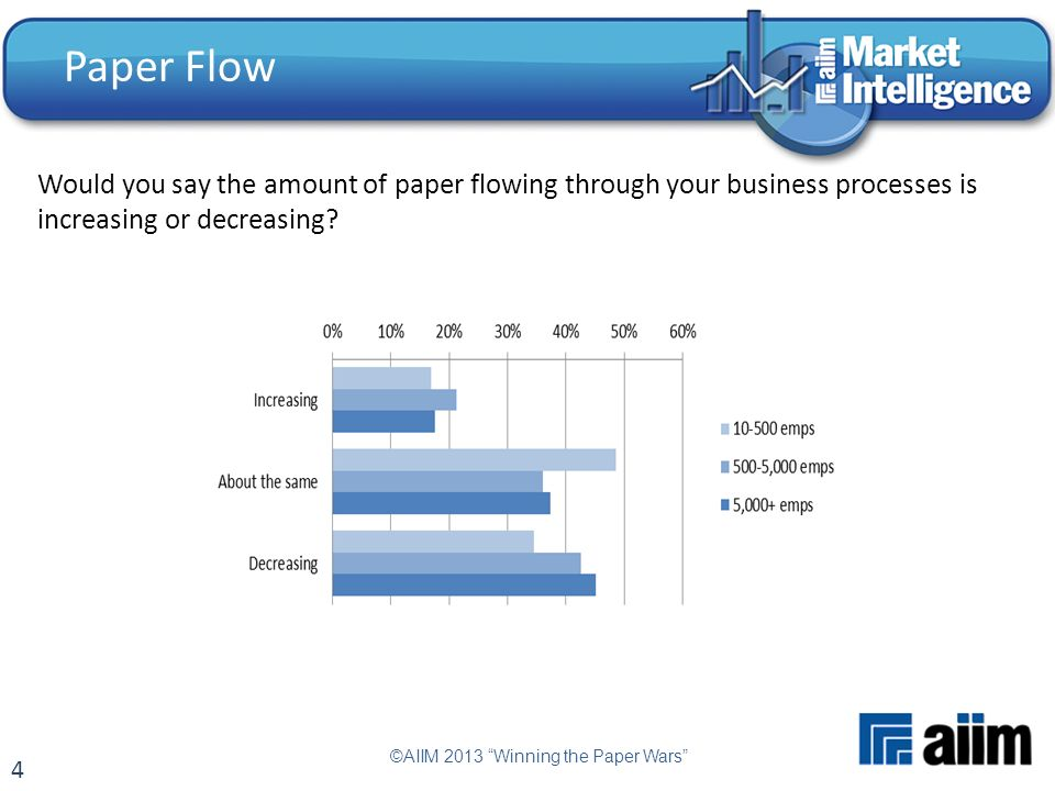 4 Paper Flow Would you say the amount of paper flowing through your business processes is increasing or decreasing.
