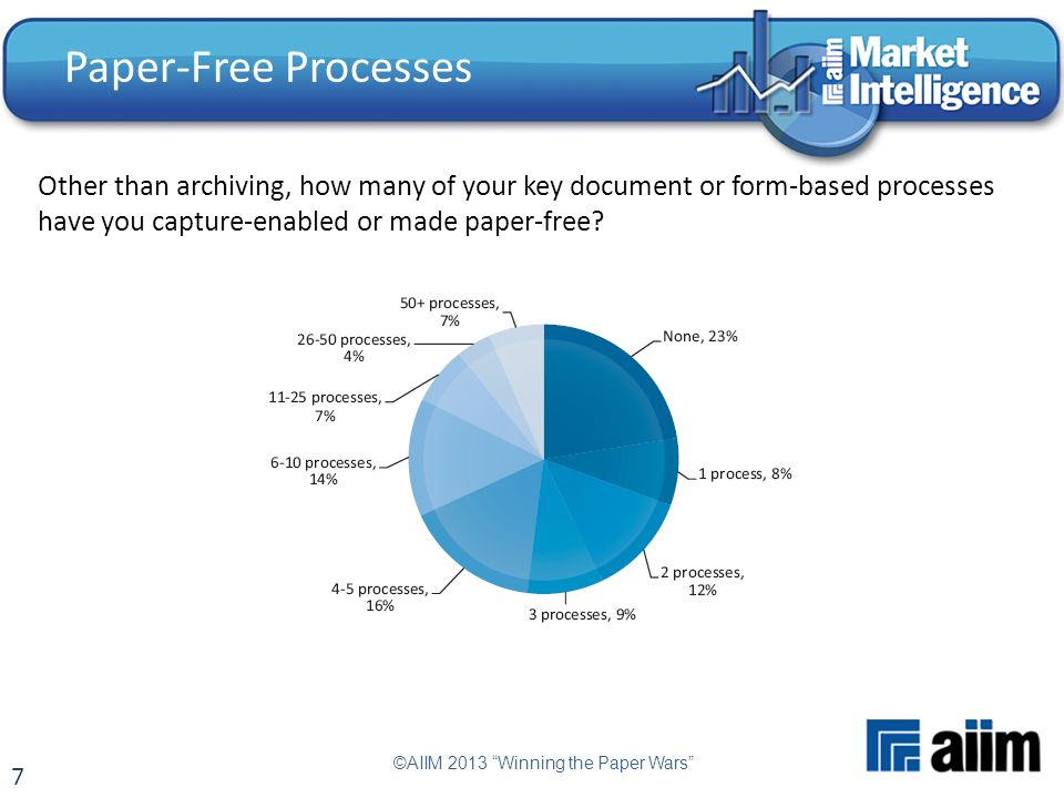 7 Paper-Free Processes ©AIIM 2013 Winning the Paper Wars Other than archiving, how many of your key document or form-based processes have you capture-enabled or made paper-free?